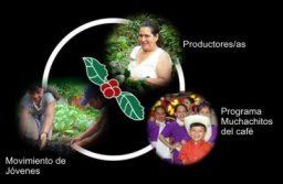 Asuntos nicaragüenses: una opinión femenina